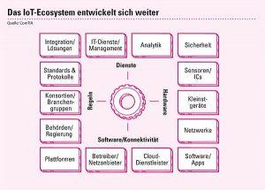 IoT-Ökosystem