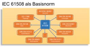 IEC 61508 als Basisnorm