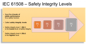IEC 61508 Safety Integrity Levels