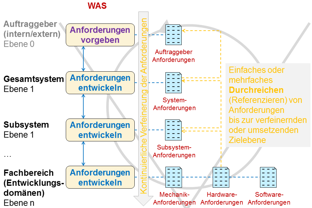 Anforderungsebenen - Requirements Management