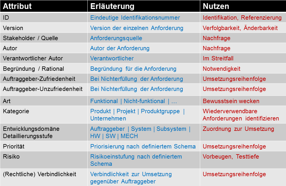 Anforderungseigenschaften - Requirements Management