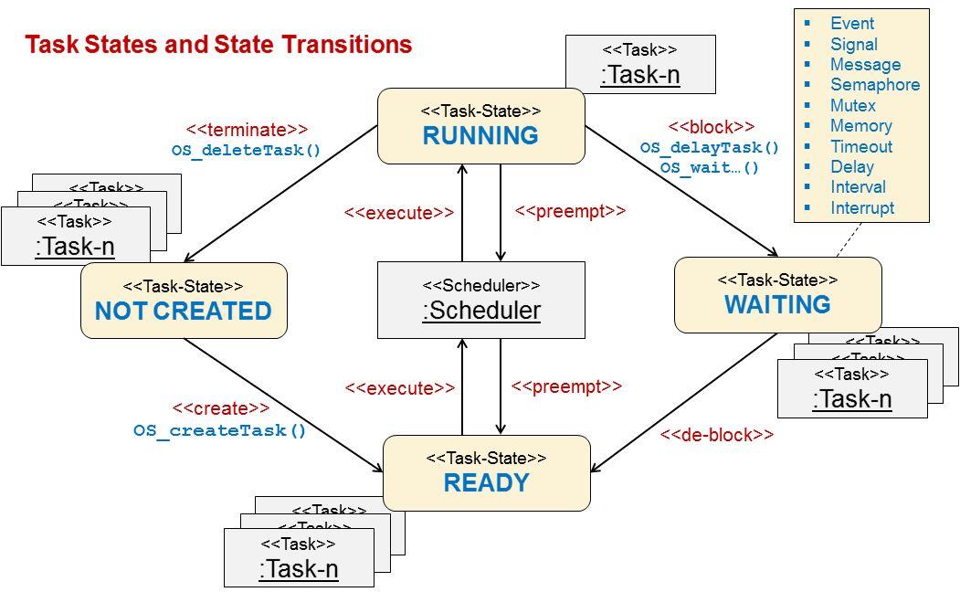 Task-Zustände und deren Transitionen im Betriebssystem