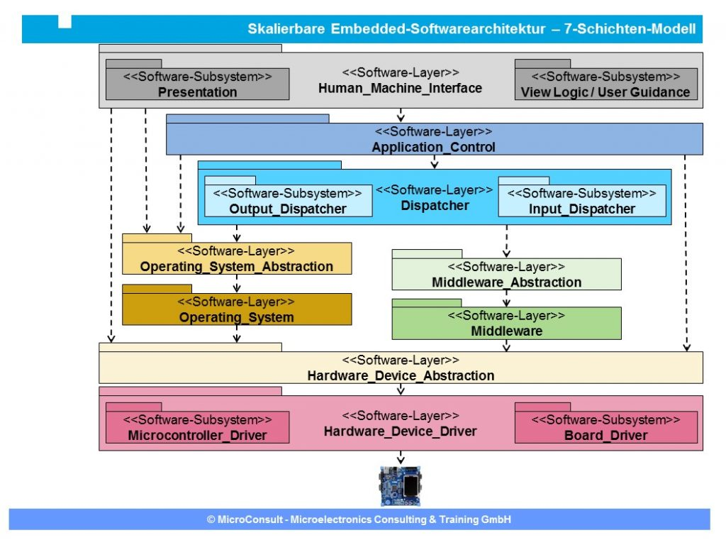 Embedded-Software-Architektur Beispiel – Software-Schichtendarstellung