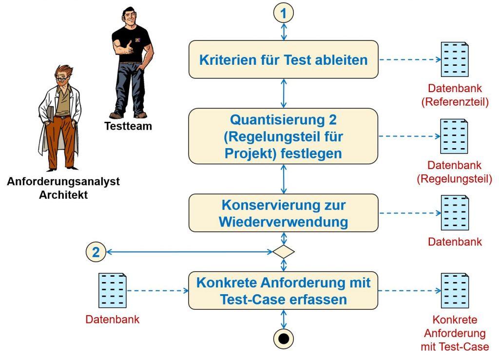 Erfassungsmethode für Qualitätsanforderungen