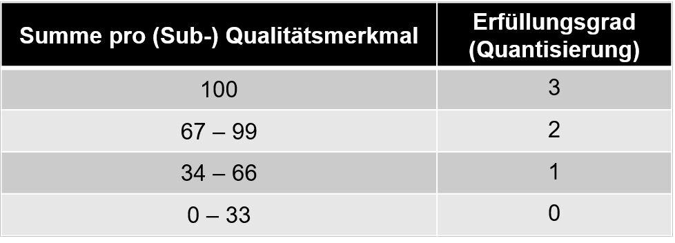Quantisierung (Referenzteil für Produkt) festlegen: Bewertungsschema für jedes (Sub-) Qualitätsmerkmal