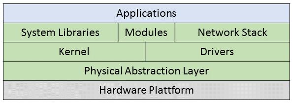 Standardstruktur des Betriebssystems RIOT
