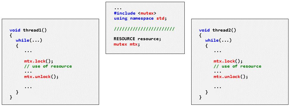 Geschützter Zugriff auf eine gemeinsame Ressource mit mutex und unique_lock