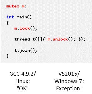 Unterschiedliches Verhalten eines C++11-Programms unter Linux und Windows