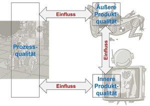 Embedded-SW-Redesign: Prozessqualität, äußere und innere Produktqualität