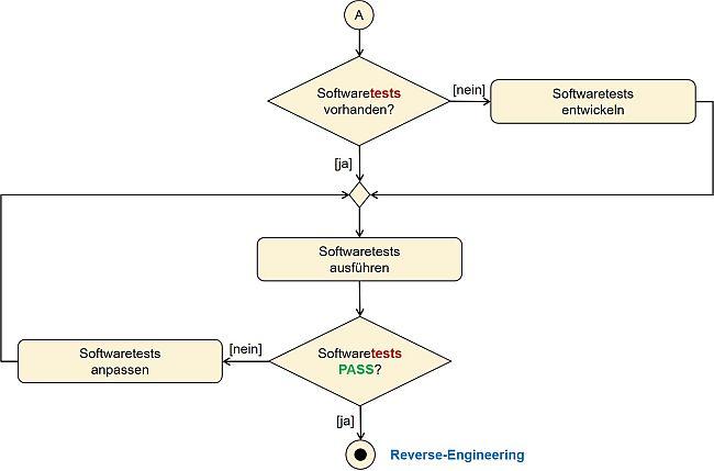 Entscheidungshilfen fürs Embedded SW-Reverse-Engineering