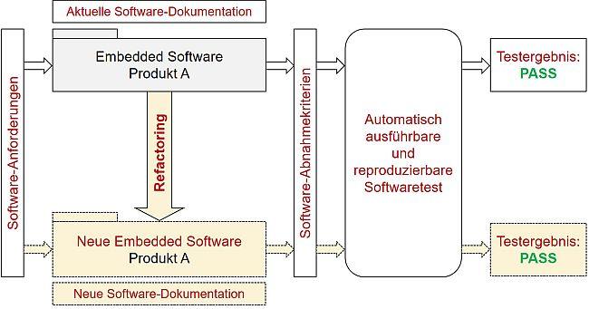 Voraussetzungen für erfolgreiches SW-Redesign mit Refactoring