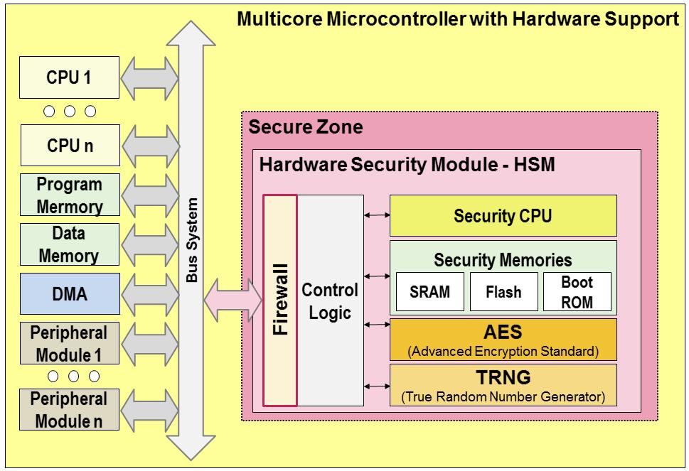 Multicore und Sicherheit 1