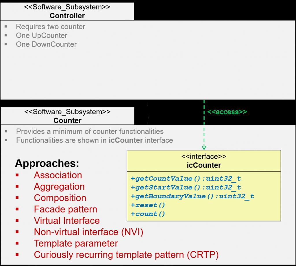 Interface-Implementierungsbeispiele