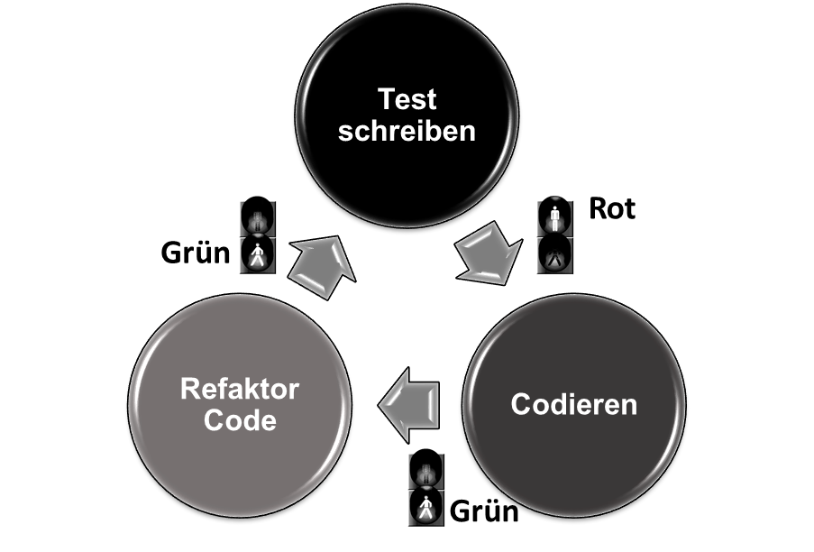 TDD Test-driven development, Bild1