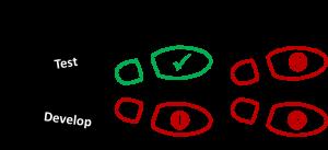 TDD Test-driven development, Bild2