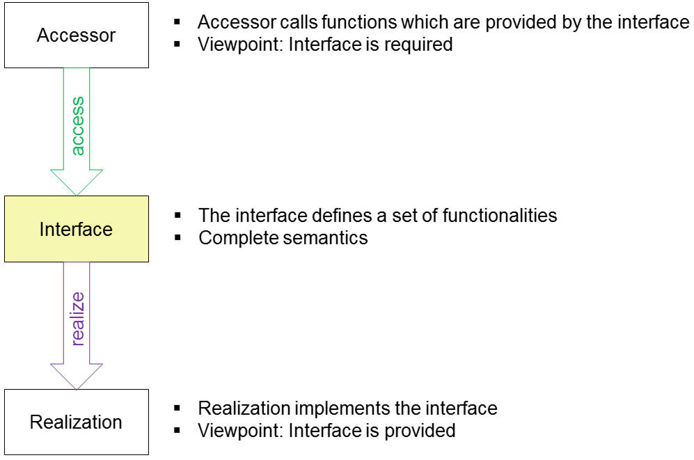 Interface-Konzept