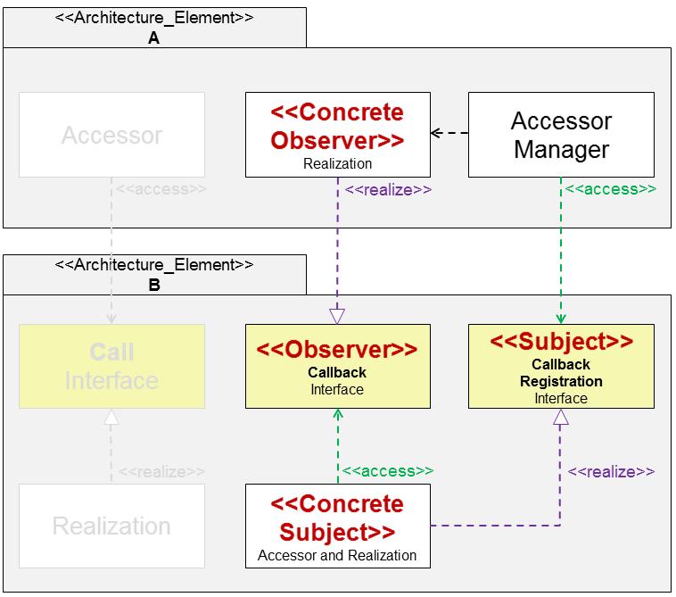Callback-Struktur mit Registrierungsinterface