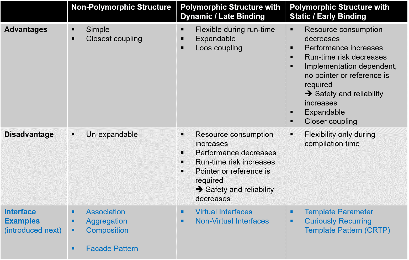 Bewertung der Implementierungsansätze