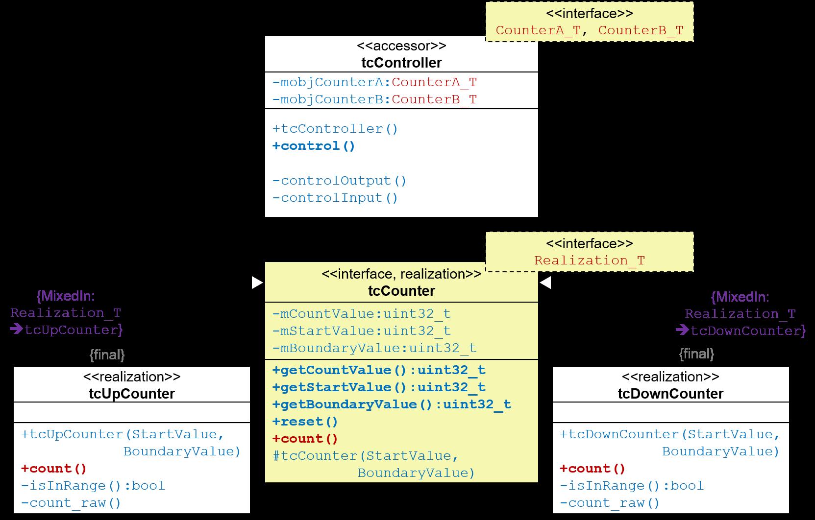 CRT-Pattern