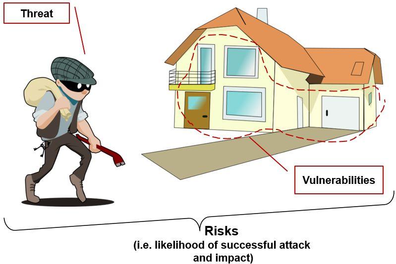 Cybersecurity - Risiken, Bedrohungen