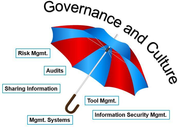 Unter dem Schirm von Governance & Culture