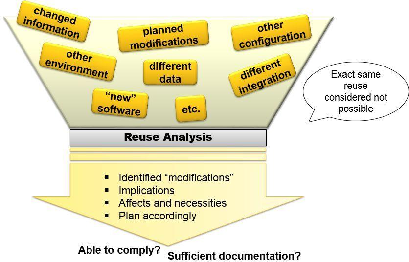 Reuse-Analyse