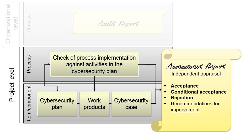 Assessment Report - Cybersecurity