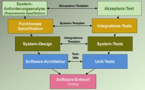 Entwicklungsphasen im V-Modell