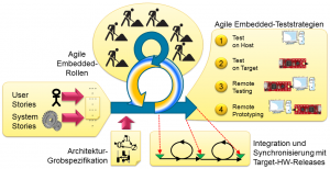 Agile Entwicklungsphasen