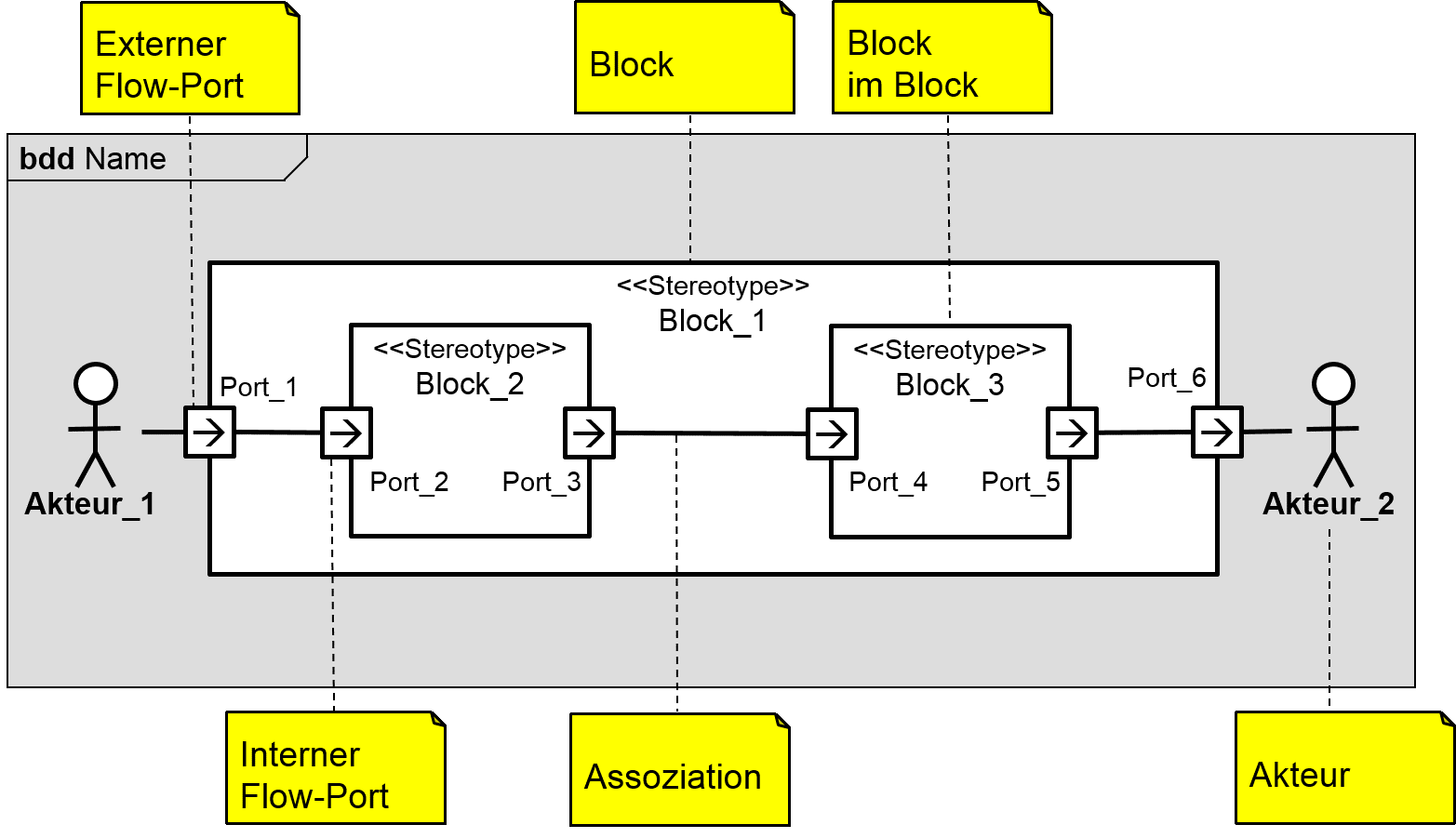 Block-Definition Diagramm Notation (SysML)