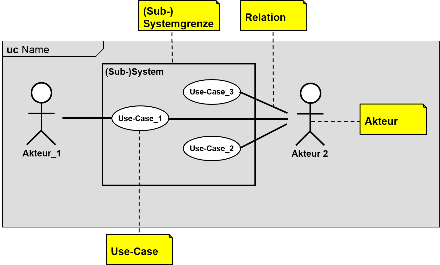 Use-Case-Diagramm Notation (SysML)
